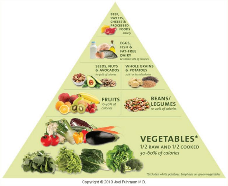 Nutritarian-Vegan-Vegetarian-Plant-Based-ish Again
